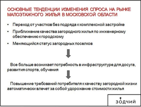Основные тенденции изменения спроса на рынке малоэтажного жилья в Московской области