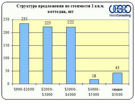 Структура предложения по стоимости коттеджей Ленинградского и Пятницкого шоссе