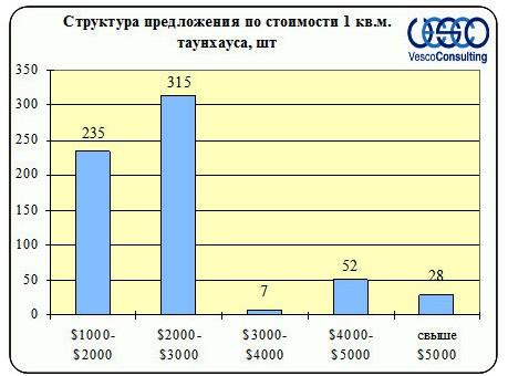 Структура предложения по стоимости таунхаусов Ленинградского и Пятницкого шоссе