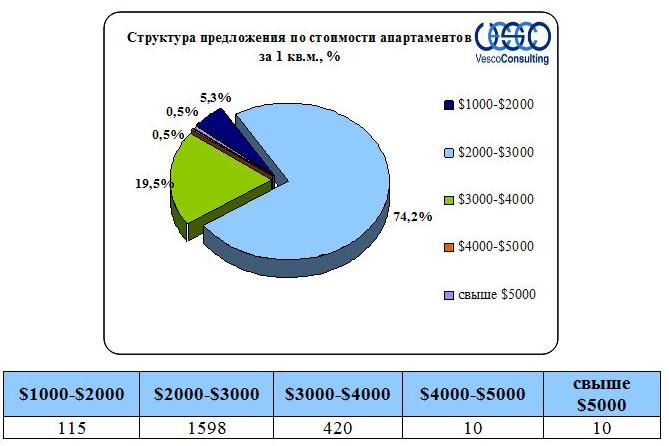 Структура предложения по стоимости апартаментов