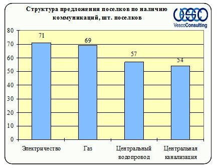 Структура предложения в зависимости от обеспеченности коммуникациями Ленинградского и Пятницкого шоссе