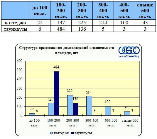 Структура в зависимости от площади домовладений Ленинградского и Пятницкого ш.