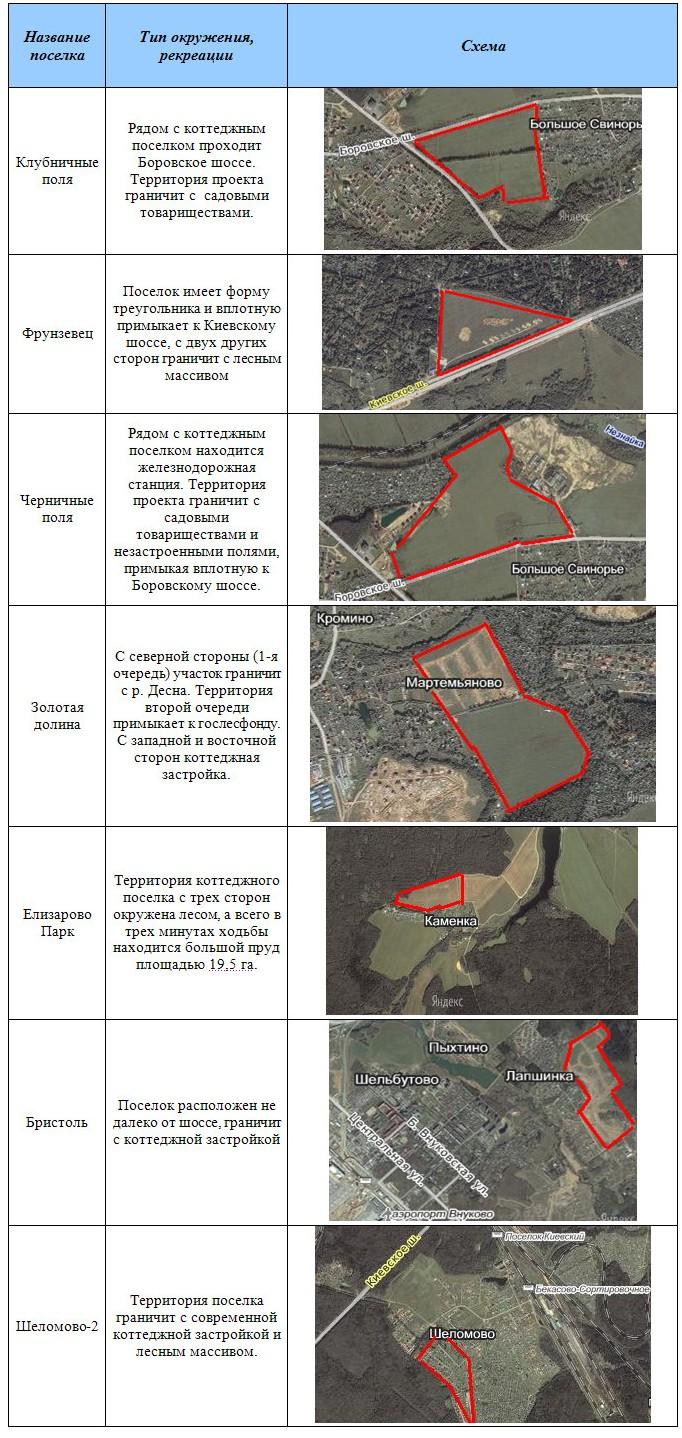 Структура предложения в зависимости типа окружения, рекреации