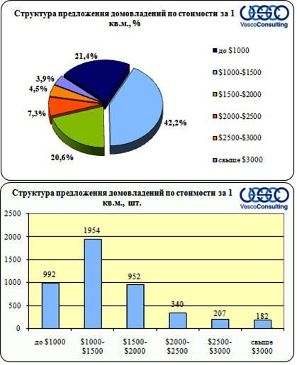 Структура предложения по стоимости деревянных домовладений (1 кв.м., бюджет клиента)