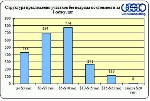 Структура предложения участков без подряда Дмитровского шоссе по стоимости за 1 сотку