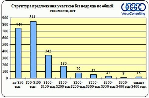 Структура предложения по общей стоимости участков без подряда Дмитровского шоссе