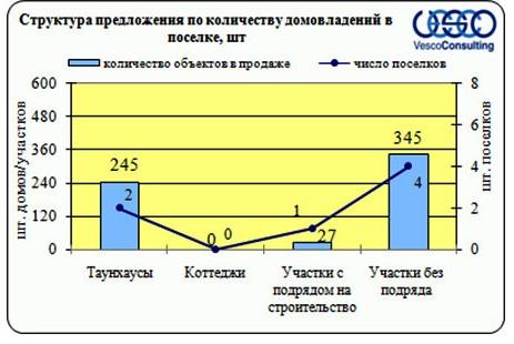 Структура предложения участков Киевского шоссе в зависимости от предлагаемого продукта