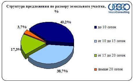 Структура предложения участков Киевского шоссе в зависимости от размера