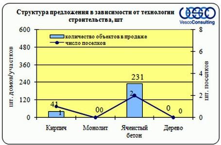 Структура предложения в зависимости от технологии строительства