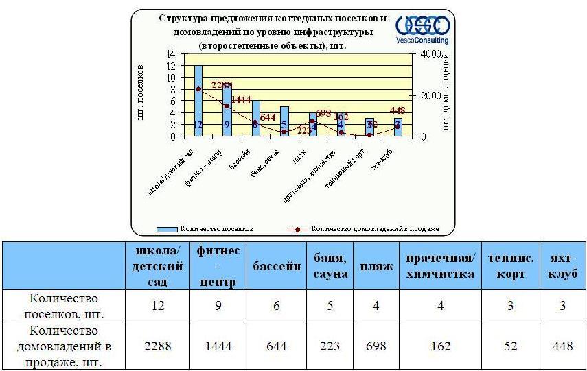 Второстепенные объекты инфраструктуры Ленинградского и Пятницкого шоссе