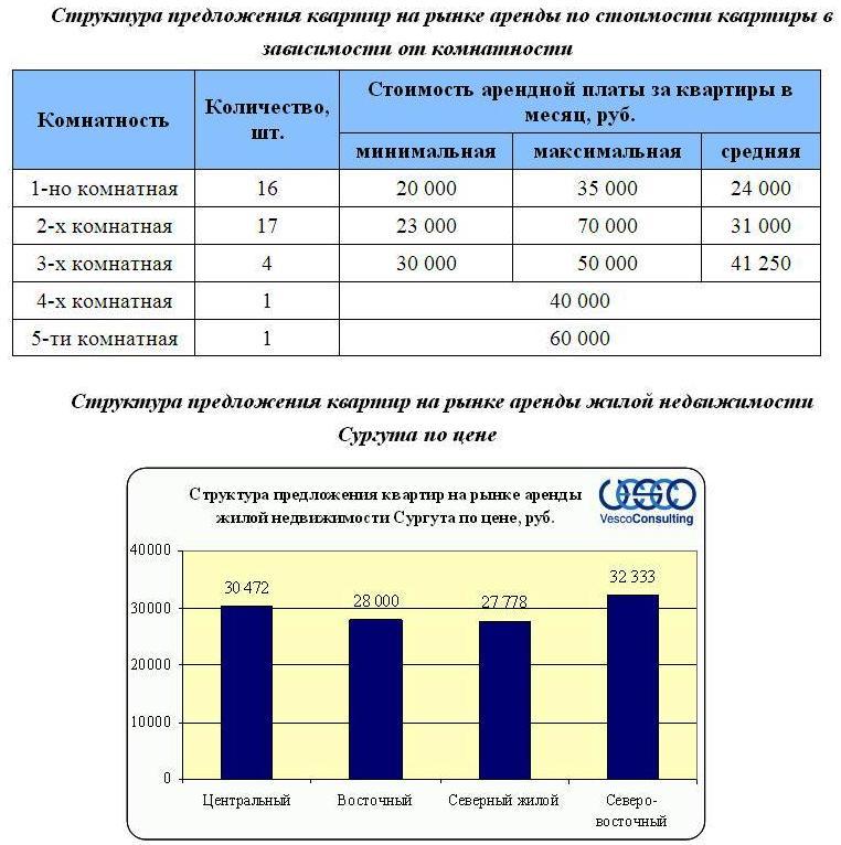 Структура предложения квартир на рынке аренды по стоимости квартиры в зависимости от комнатности
