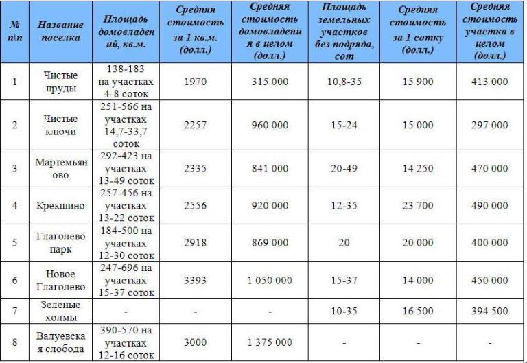 Цена земельного участка варьируется в пределах $14 000 - $23 000 за 1 сотку.