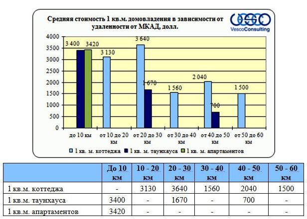Средняя стоимость 1 кв м домовладения в зависимости от удаленности от МКАД