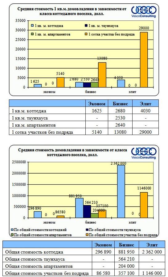 Структура предложения по стоимости объекта и 1 кв.м.  от класса