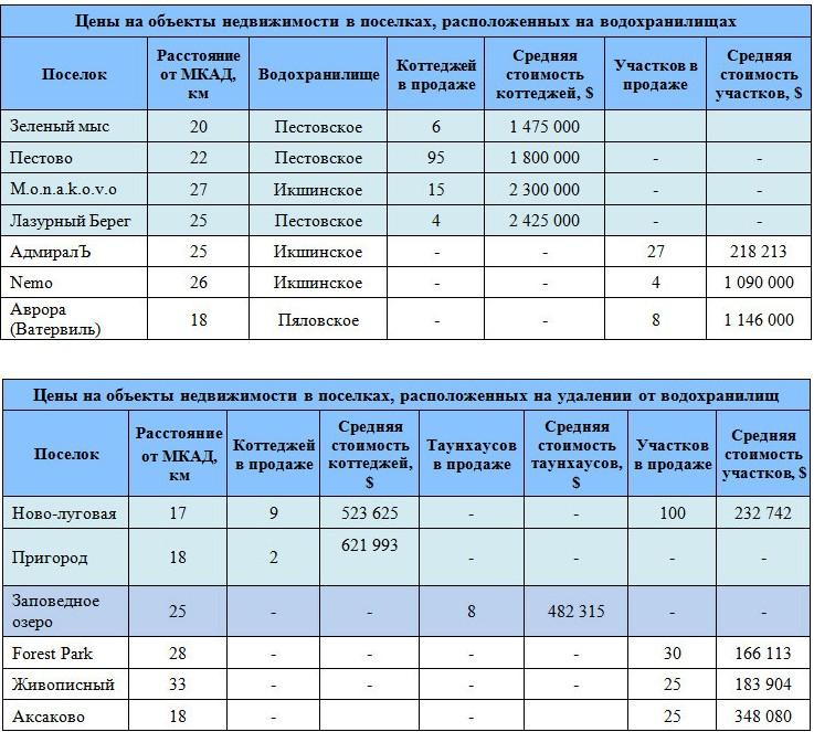 Структура предложения по стоимости объекта и 1 кв.м. от месторасположения