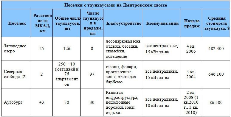 Поселки с таунхаусами на Дмитровском шоссе