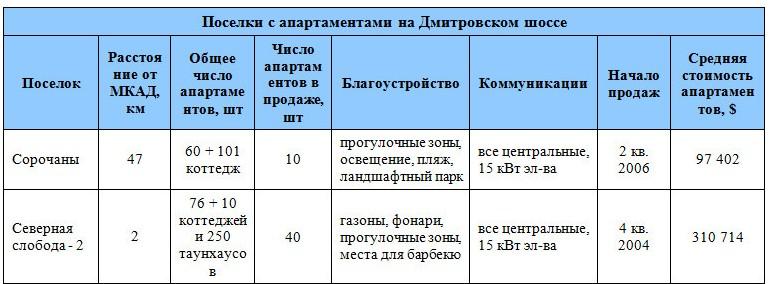 Поселки с апартаментами на Дмитровском шоссе