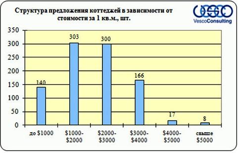 Структура предложения по стоимости коттеджей Дмитровского шоссе