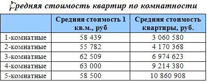 Средняя стоимость квартир по комнатности