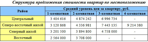Структура предложения стоимости квартир Сургут по местоположению