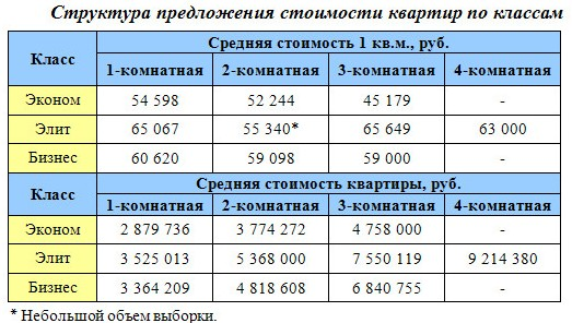 Структура предложения стоимости квартир Сургута по классам