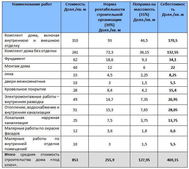 Ориентировочная стоимость строительно-монтажных работ из расчета на 1 кв.м общей площади каркасного дома