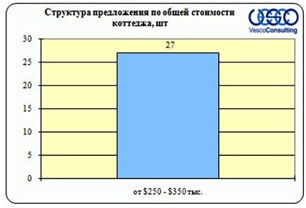 Структура предложения по общей стоимости коттеджа