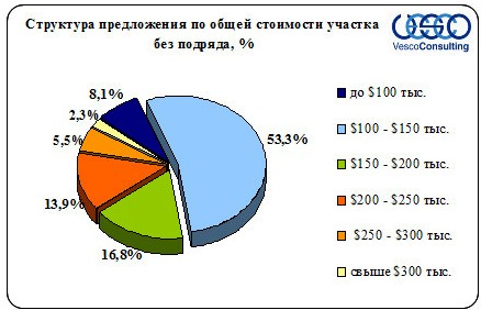 Структура предложения по общей стоимости участка, %