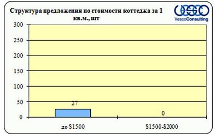 Структура предложения по стоимости коттеджа