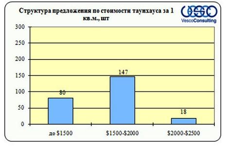 Структура предложения по стоимости таунхауса