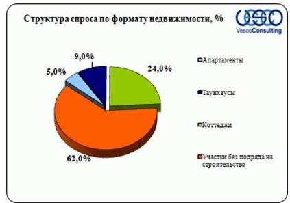 Структура спроса Ярославского направления по формату домовладений