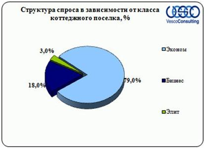 Структура спроса Ярославского направления по классу объекта