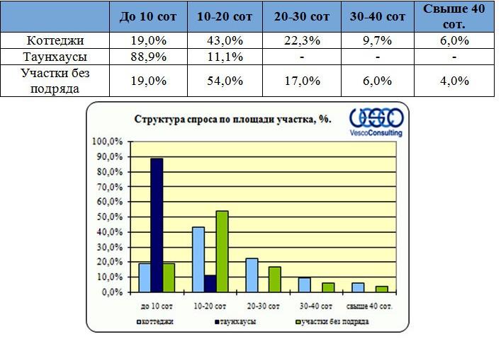 Структура спроса по площади участков Ярославского шоссе