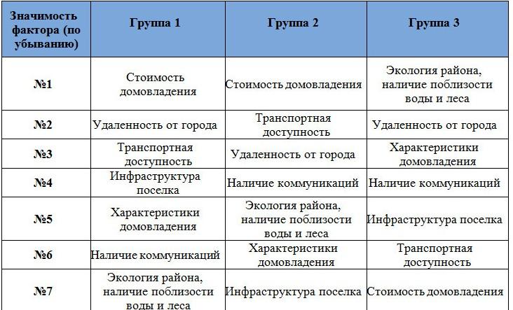 Влияние различных факторов на выбор покупателей