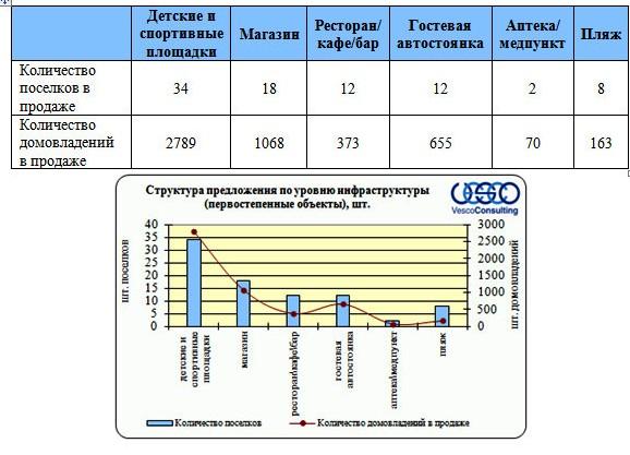 Структура предложения по уровню инфраструктуры Дмитровского шоссе (первост.объекты)