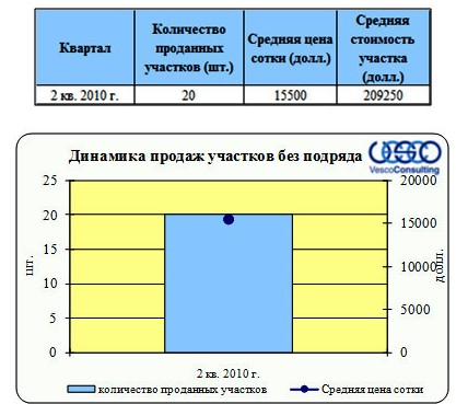 "динамика продаж проекта ""Елизарово парк"""