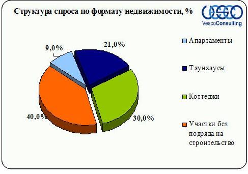 Структура спроса по формату недвижимости Ленинградского и Пятницкого шоссе