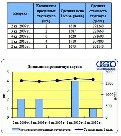 """Динамика продаж проекта """"Фрунзевец"""""""