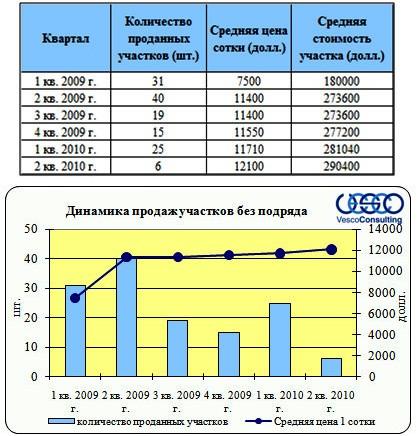 """Динамика продаж проекта """"Клубничные поля"""""""