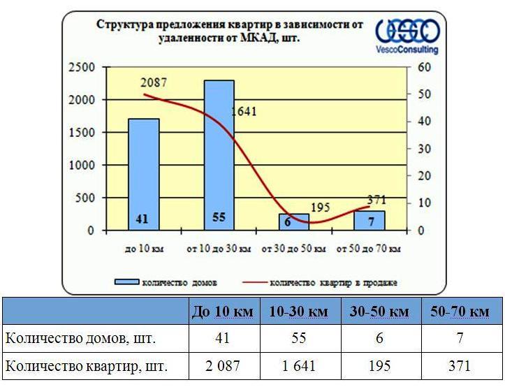Структура предложения квартир по Ярославскому ш. в зависимости от удаленности от МКАД