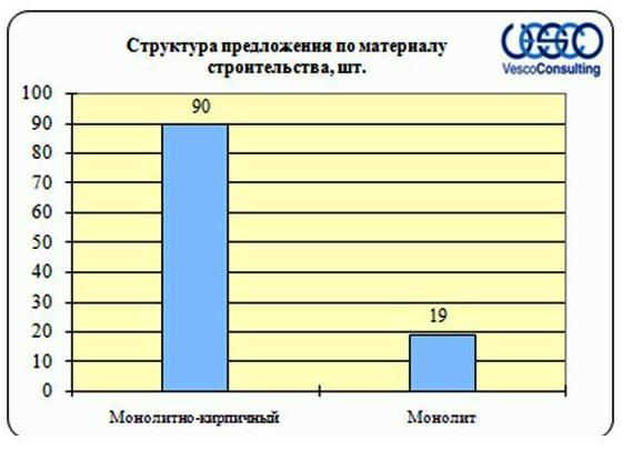 Структура предложения Ярославского ш. по материалу строительства