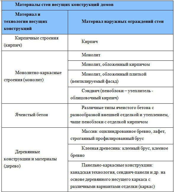 Структура спроса по материалу строительства