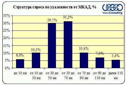 Структура спроса по удаленности от МКАД