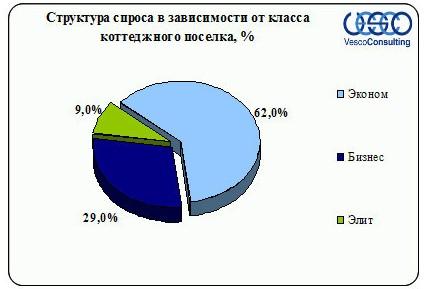 Структура спроса в зависимости от класса коттеджного поселка