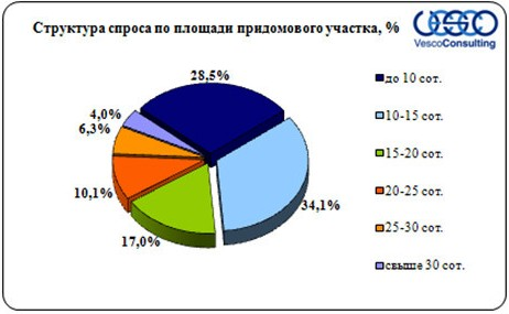 Структура спроса по площади придомового участка