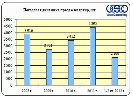 Погодовая динамика продаж квартир рынка  Ярославского шоссе