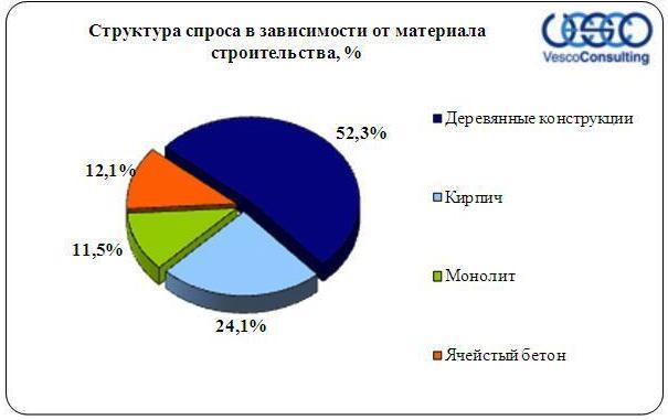 структура спроса в зависимости от материала строительства