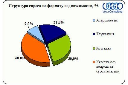Структура спроса Ленинградского и Пятницкого шоссе по формату домовладений