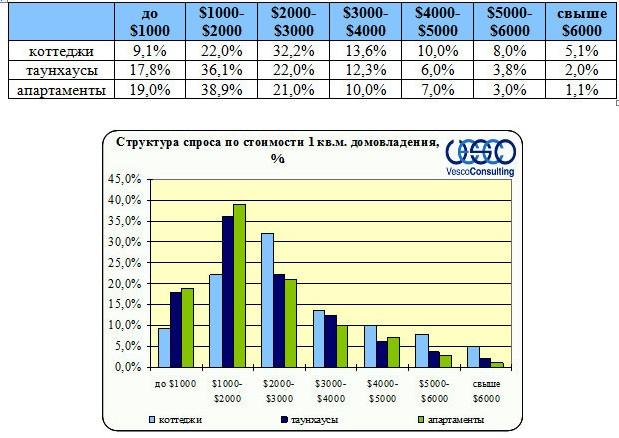 Структура спроса Ленинградского и Пятницкого ш. по стоимости 1 кв.м.  домовладений