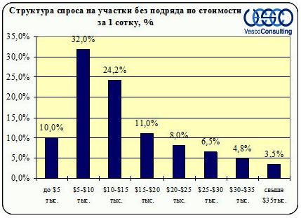 Структура спроса Ленинградского и Пятницкого ш. на участки без подряда за 1 сотку